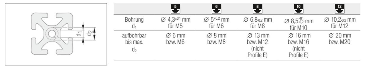 Несущие профили Item - диаметр центрального канала