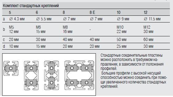 Параметры стандартных креплений станочных профилей