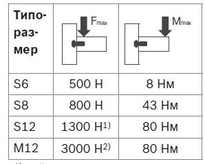 Прочность соединения центральным болтом в станочном профиле